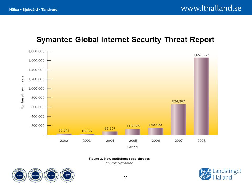 Symantec Global Internet Security Threat Report