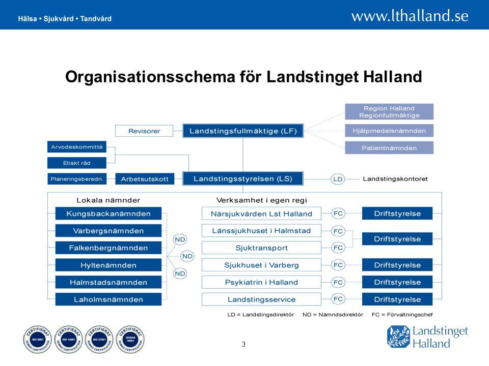 Organisationsschema för Landstinget Halland