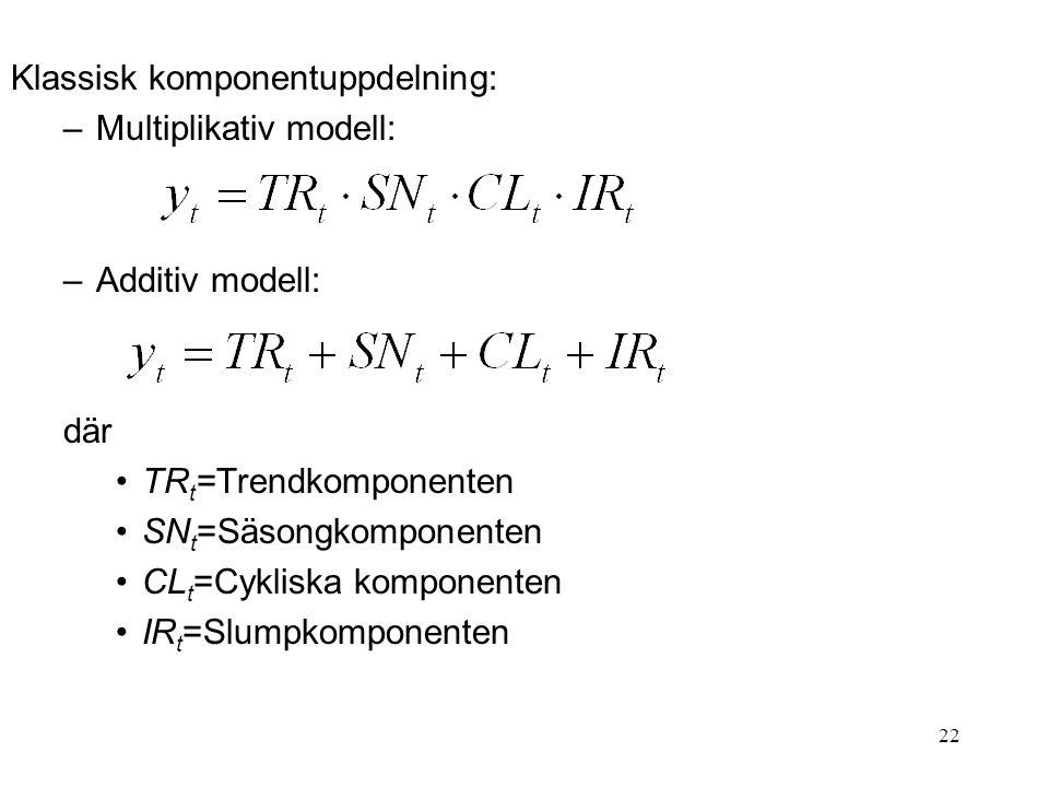 Klassisk komponentuppdelning: