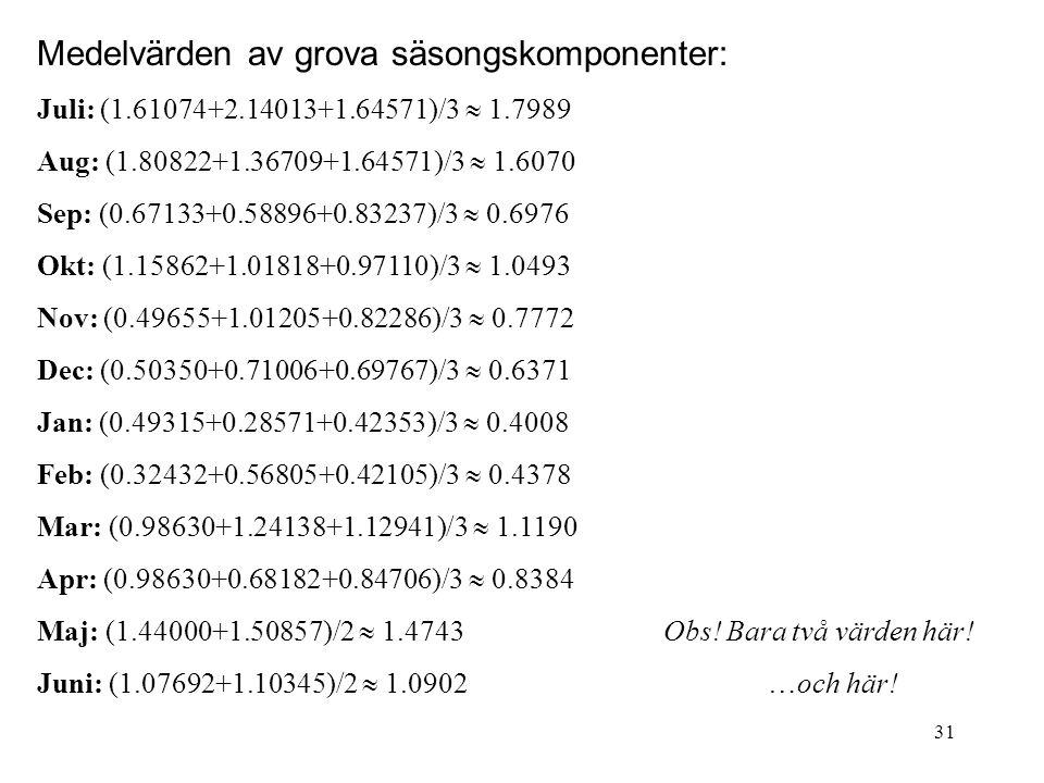 Medelvärden av grova säsongskomponenter: