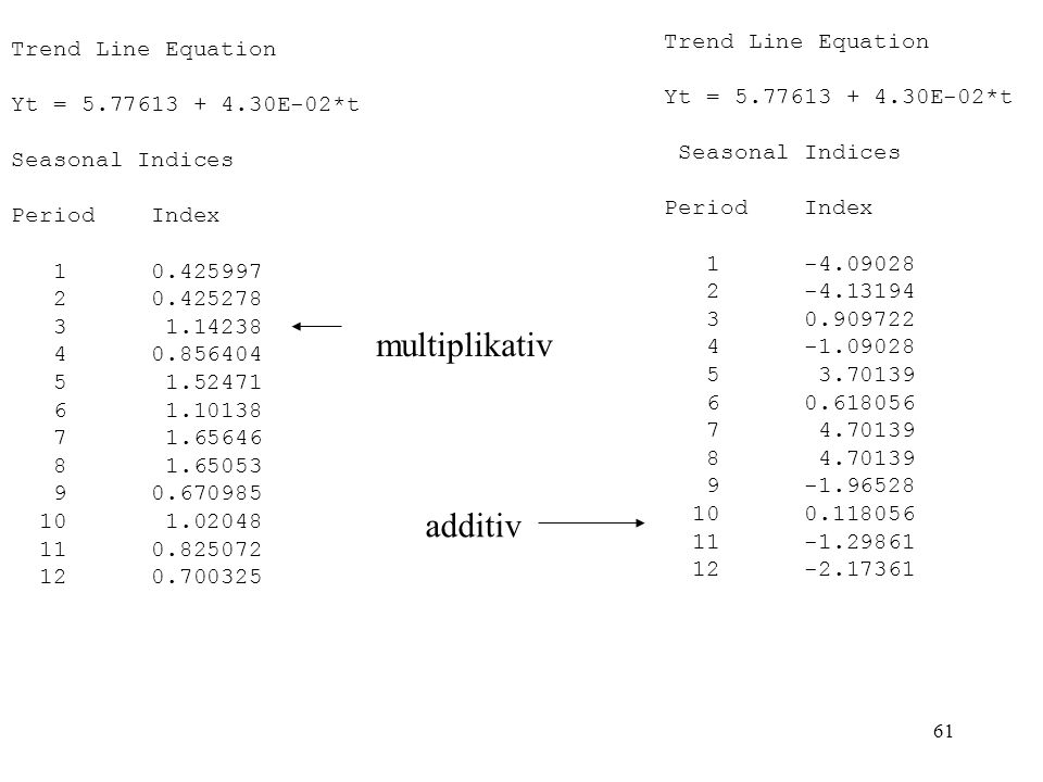 multiplikativ additiv Trend Line Equation Trend Line Equation