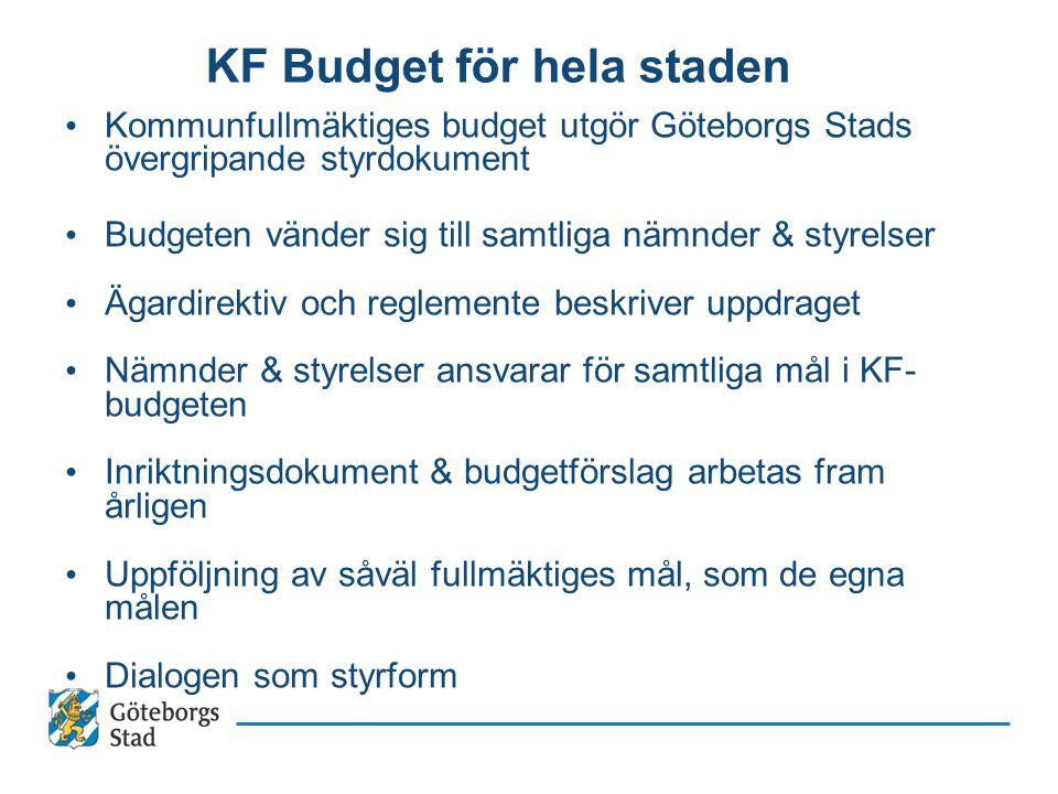 KF Budget för hela staden