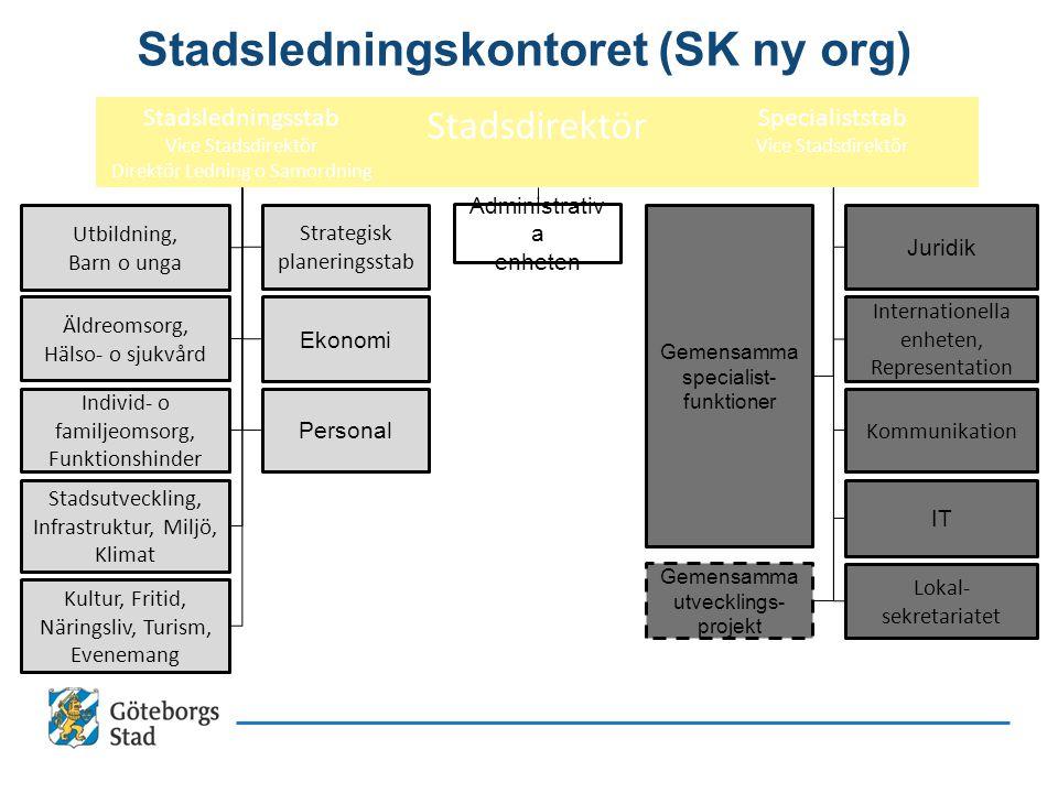Stadsledningskontoret (SK ny org)