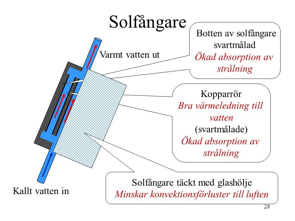 Solfångare Botten av solfångare svartmålad Ökad absorption av