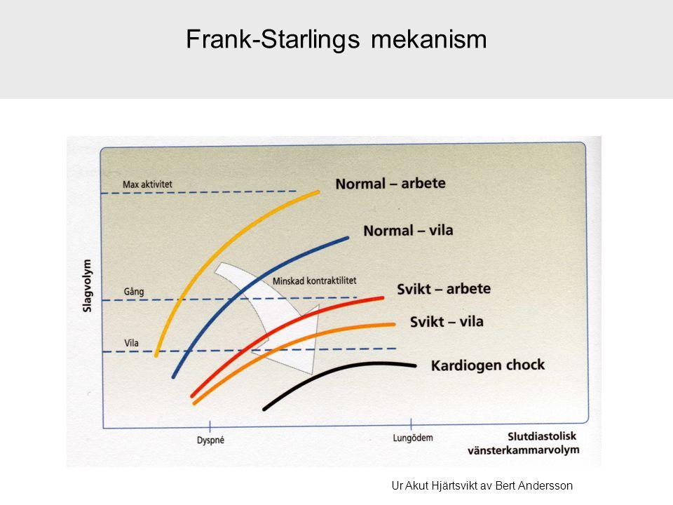 Frank-Starlings mekanism