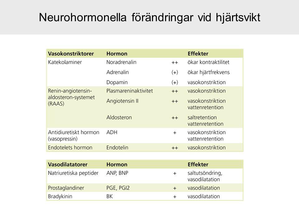 Neurohormonella förändringar vid hjärtsvikt
