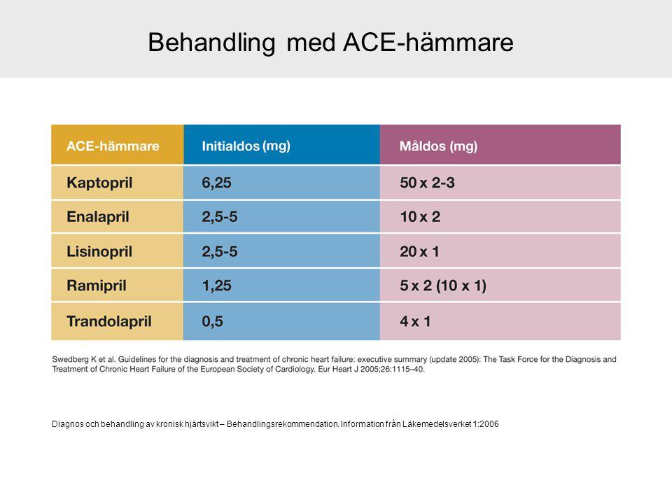 Behandling med ACE-hämmare