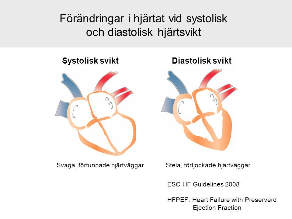 Förändringar i hjärtat vid systolisk och diastolisk hjärtsvikt