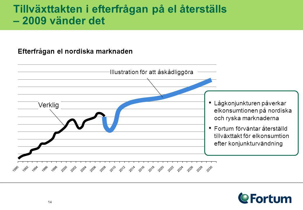 Tillväxttakten i efterfrågan på el återställs – 2009 vänder det