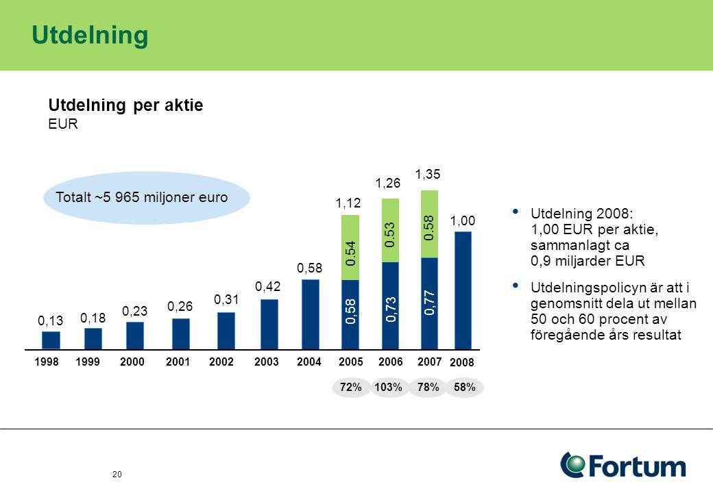 Utdelning Utdelning per aktie EUR Totalt ~5 965 miljoner euro
