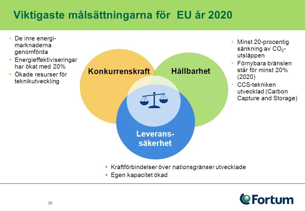 Viktigaste målsättningarna för EU år 2020