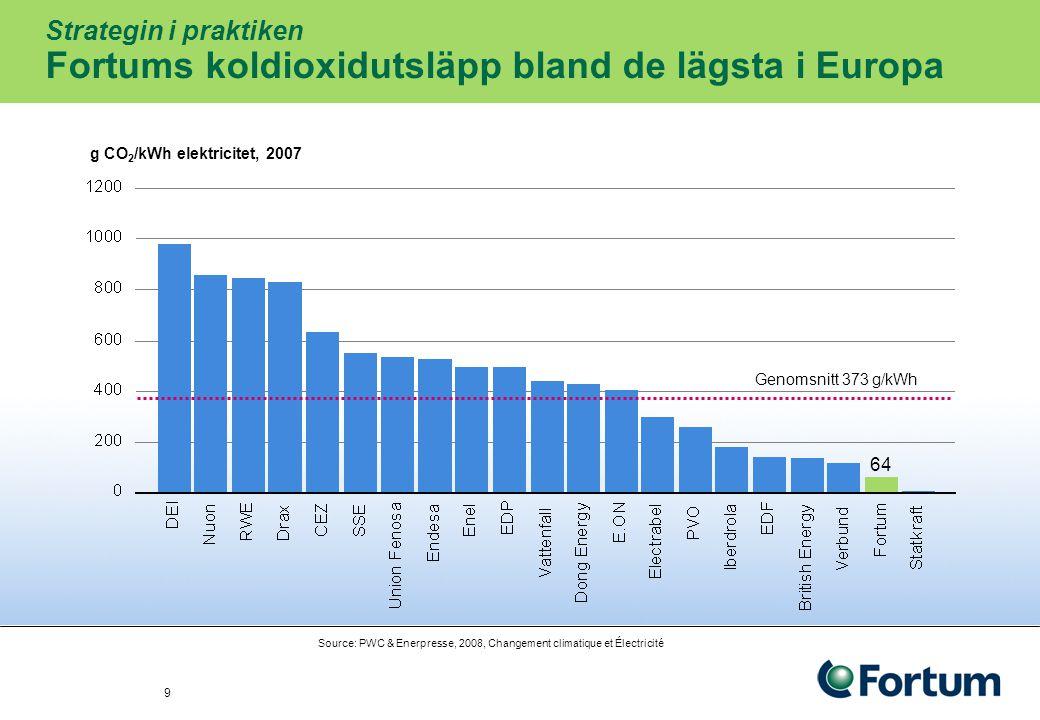 Strategin i praktiken Fortums koldioxidutsläpp bland de lägsta i Europa