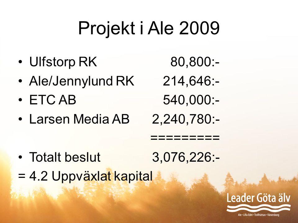 Projekt i Ale 2009 Ulfstorp RK 80,800:- Ale/Jennylund RK 214,646:-