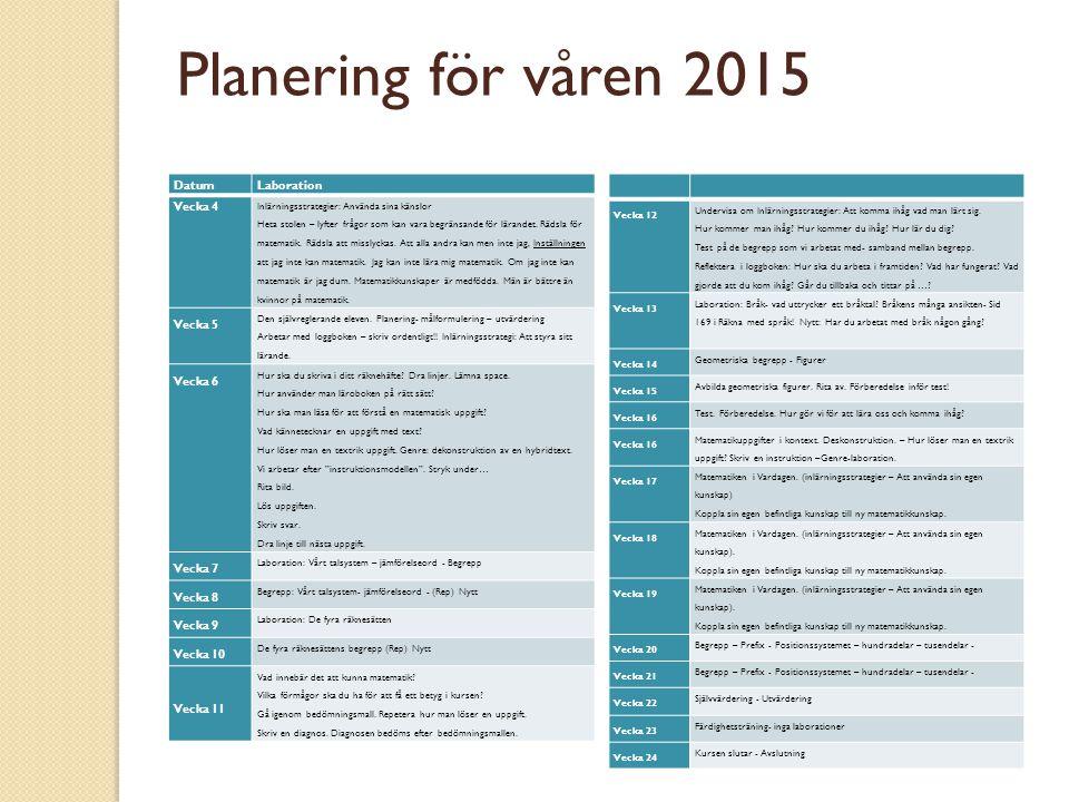 Planering för våren 2015 Datum Laboration Vecka 4 Vecka 5 Vecka 6