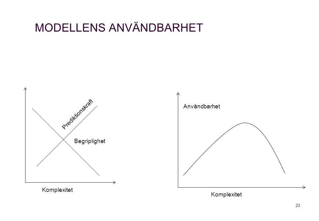MODELLENS ANVÄNDBARHET