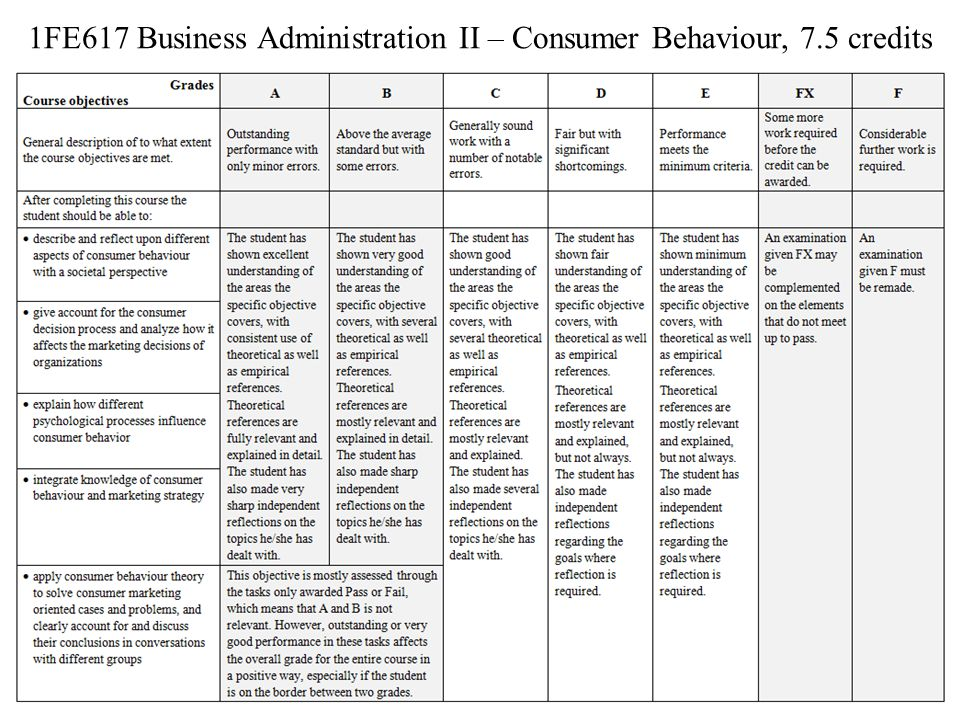 1FE617 Business Administration II – Consumer Behaviour, 7.5 credits