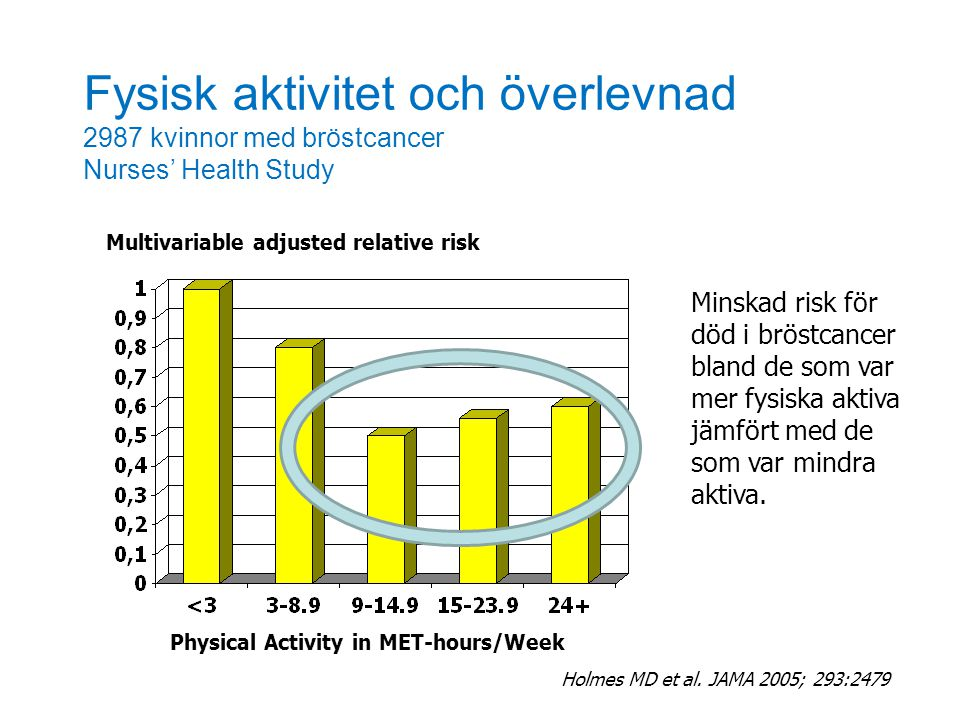 Fysisk aktivitet och överlevnad 2987 kvinnor med bröstcancer Nurses' Health Study