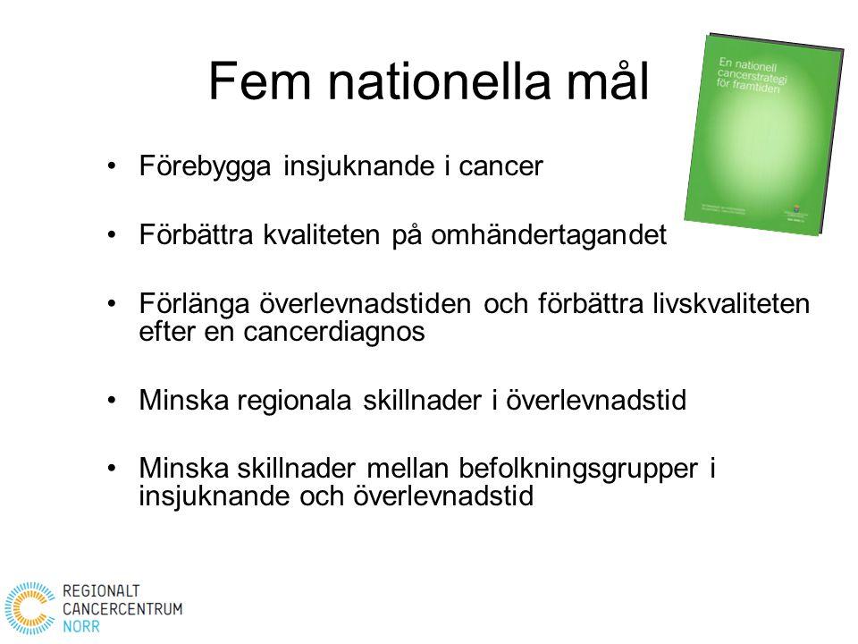 Fem nationella mål Förebygga insjuknande i cancer