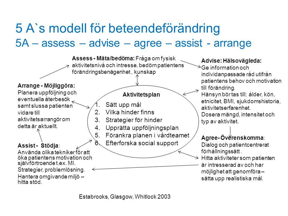 5 A`s modell för beteendeförändring 5A – assess – advise – agree – assist - arrange
