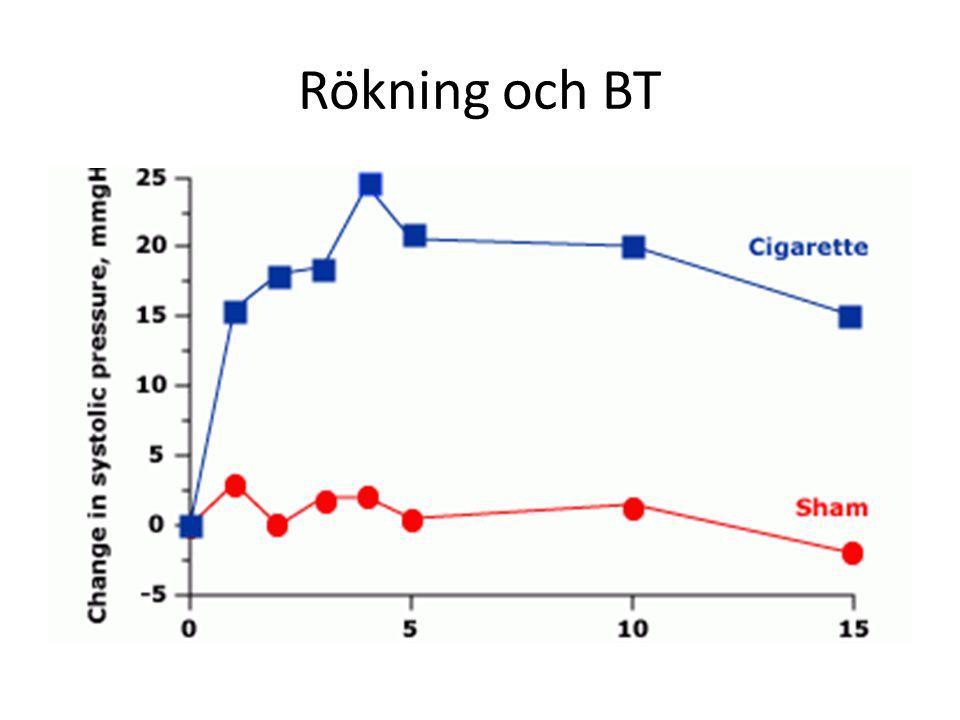 Rökning och BT