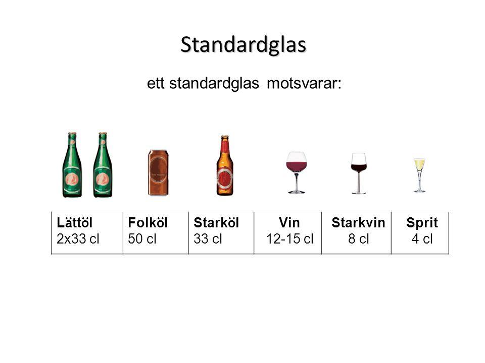 ett standardglas motsvarar: