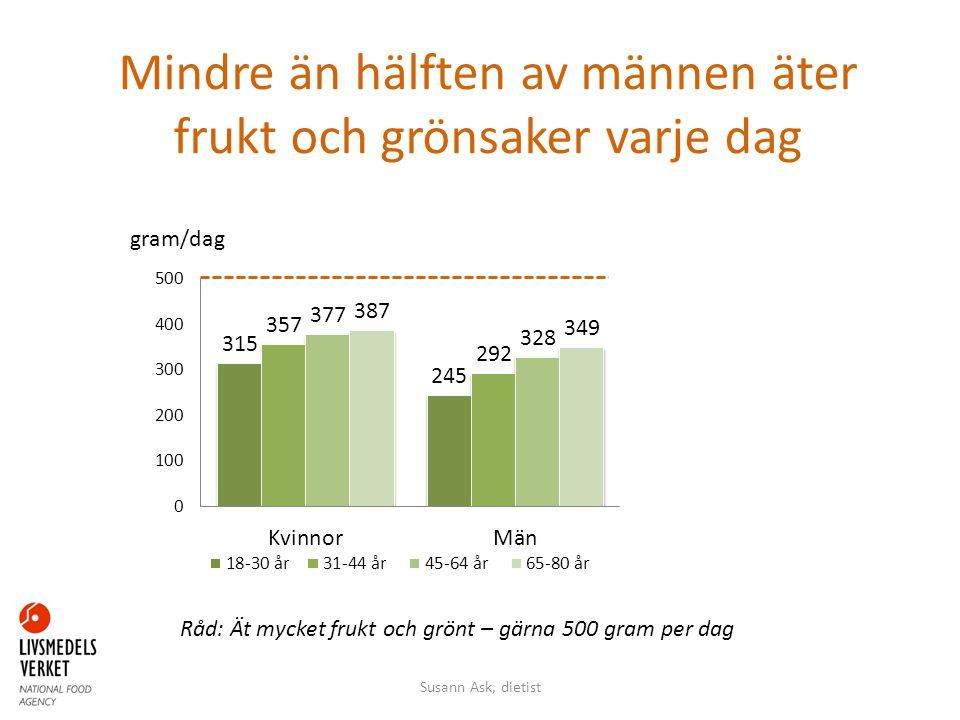 Mindre än hälften av männen äter frukt och grönsaker varje dag