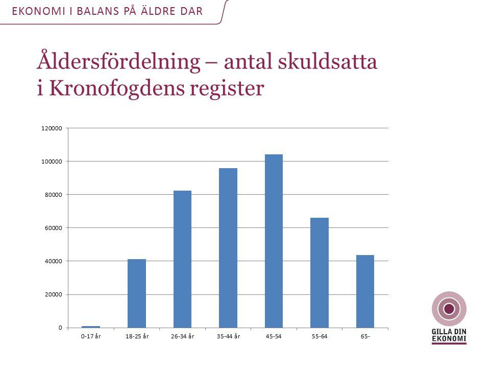 Åldersfördelning – antal skuldsatta i Kronofogdens register