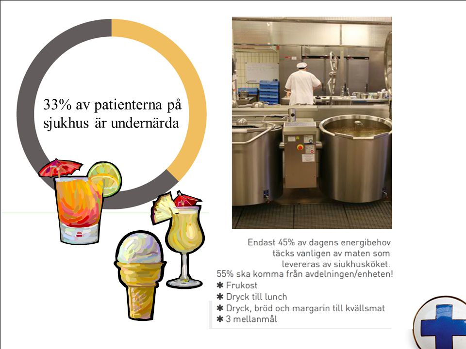 33% av patienterna på sjukhus är undernärda