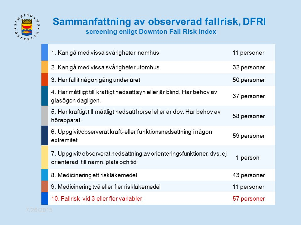 Sammanfattning av observerad fallrisk, DFRI screening enligt Downton Fall Risk Index