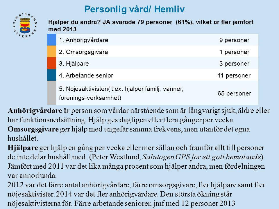 Personlig vård/ Hemliv