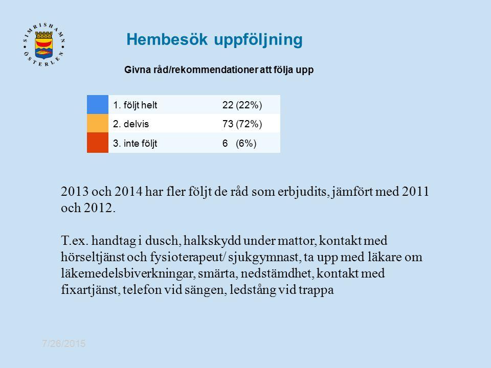 Hembesök uppföljning Givna råd/rekommendationer att följa upp. 1. följt helt. 22 (22%) 2. delvis.