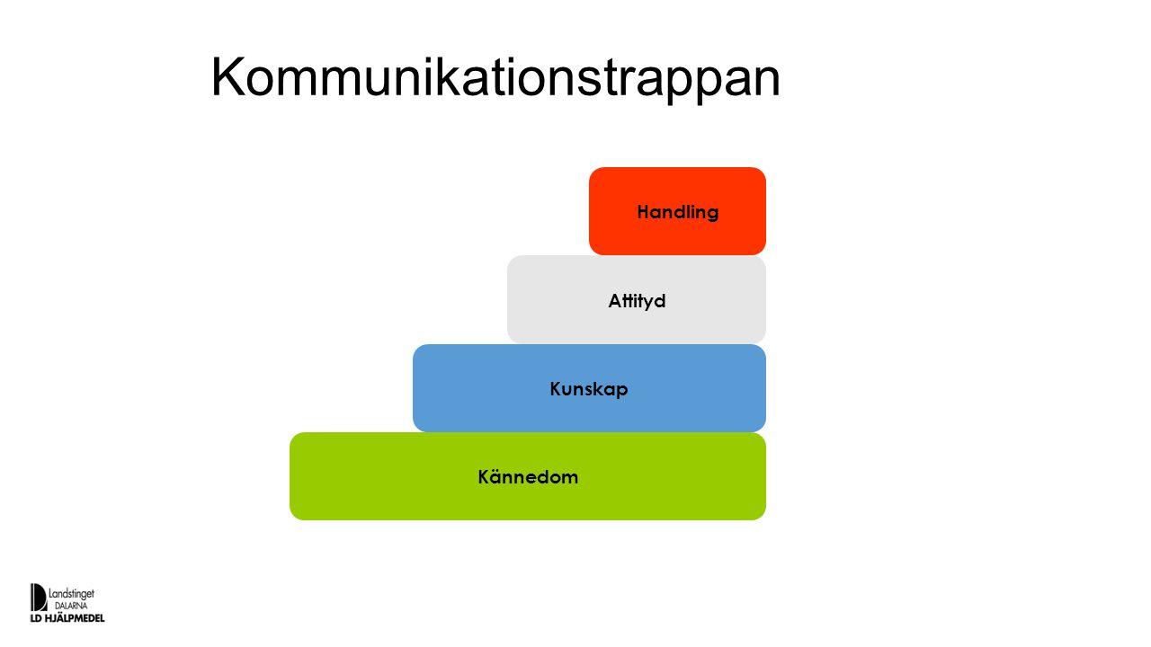 Kommunikationstrappan