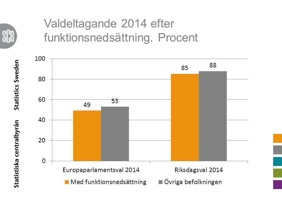 Valdeltagande 2014 efter funktionsnedsättning. Procent