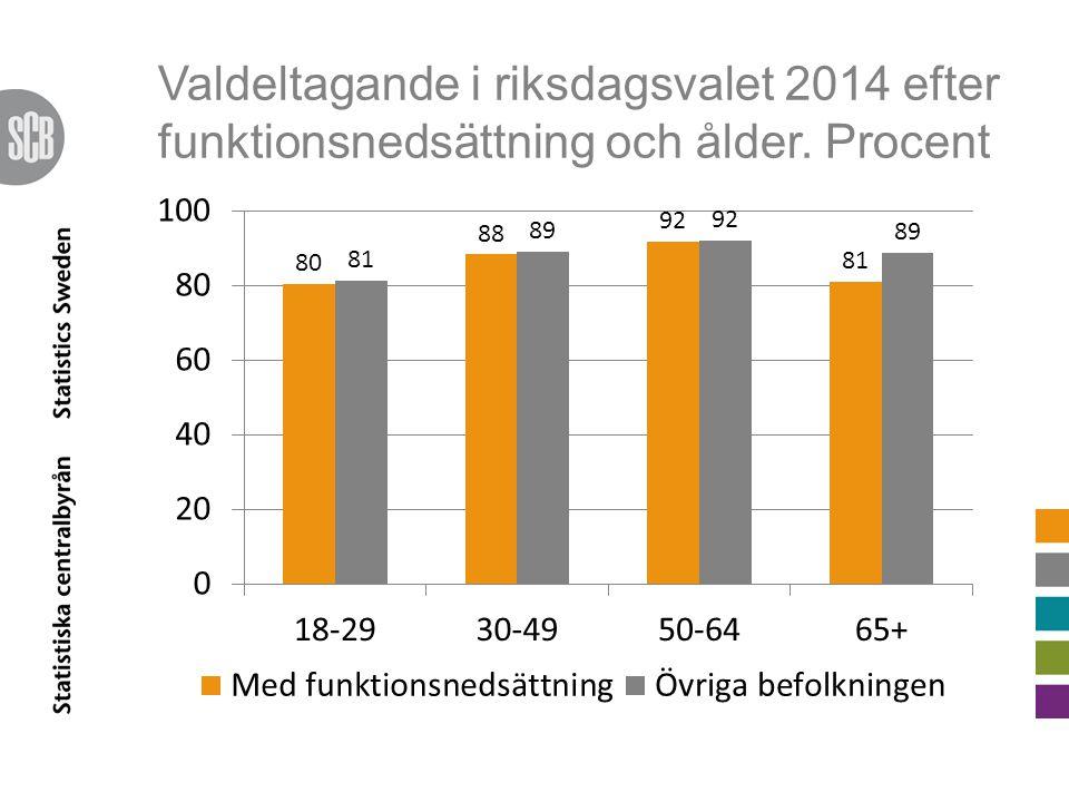 Valdeltagande i riksdagsvalet 2014 efter funktionsnedsättning och ålder. Procent