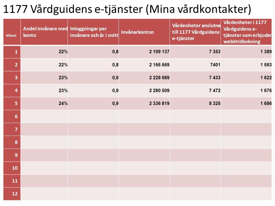 1177 Vårdguidens e-tjänster (Mina vårdkontakter)