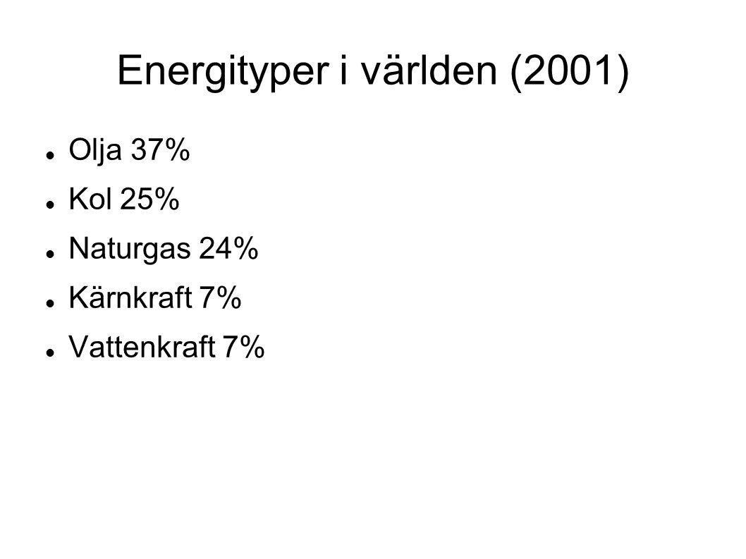 Energityper i världen (2001)