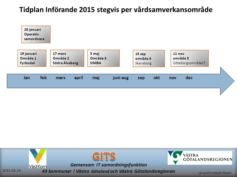 Tidplan Införande 2015 stegvis per vårdsamverkansområde