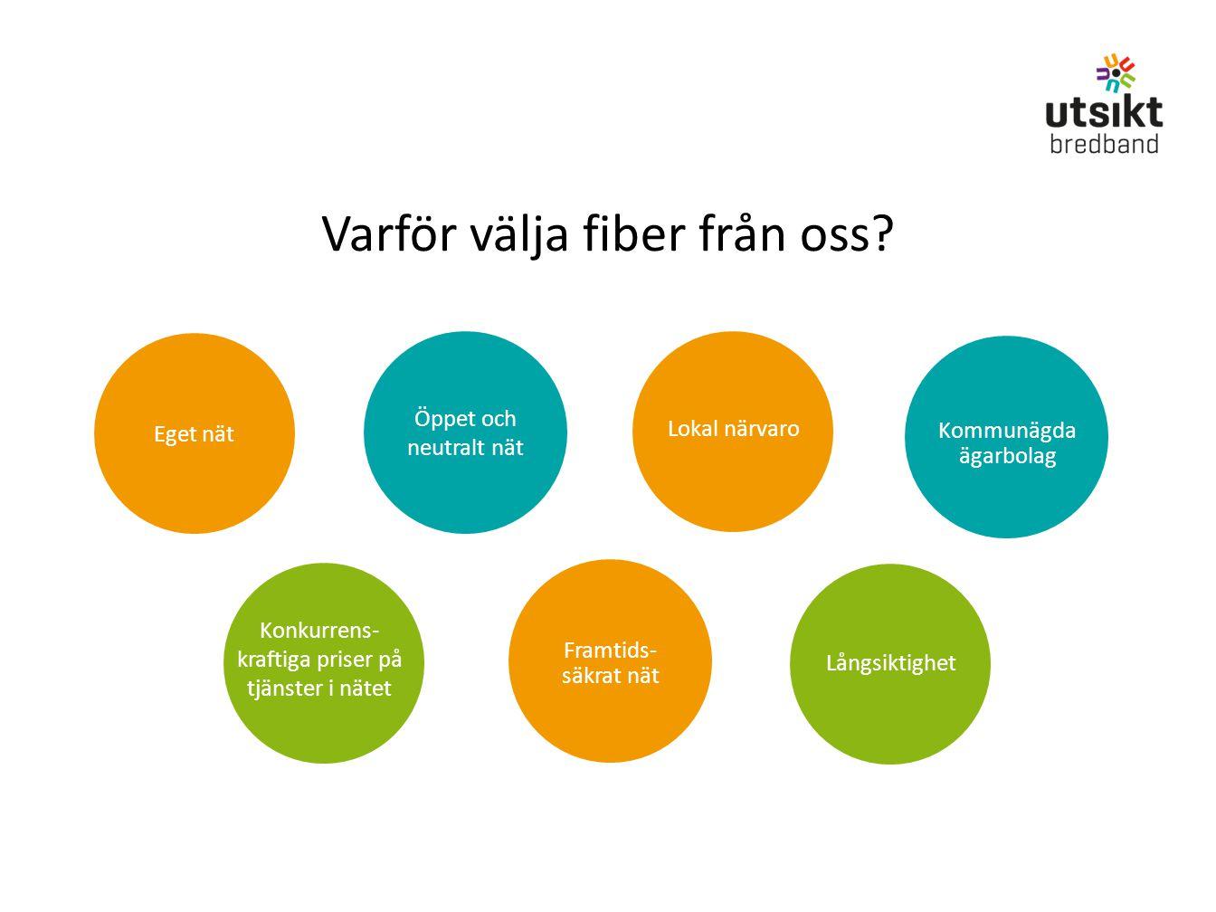 Varför välja fiber från oss