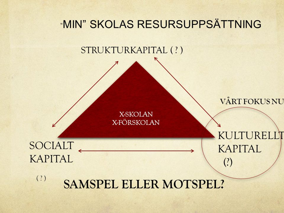 SAMSPEL ELLER MOTSPEL KULTURELLT KAPITAL SOCIALT ( ) KAPITAL