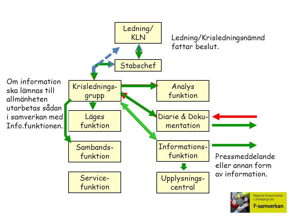 Ledning/Krisledningsnämnd fattar beslut. Ledning/ KLN