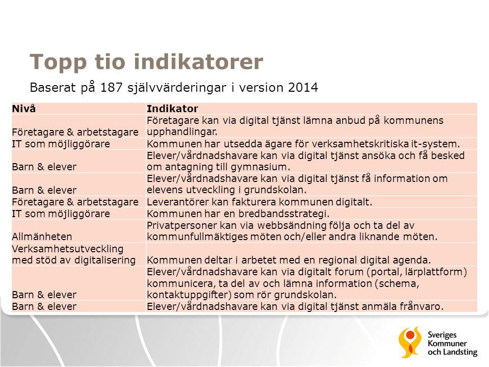 Topp tio indikatorer Baserat på 187 självvärderingar i version 2014