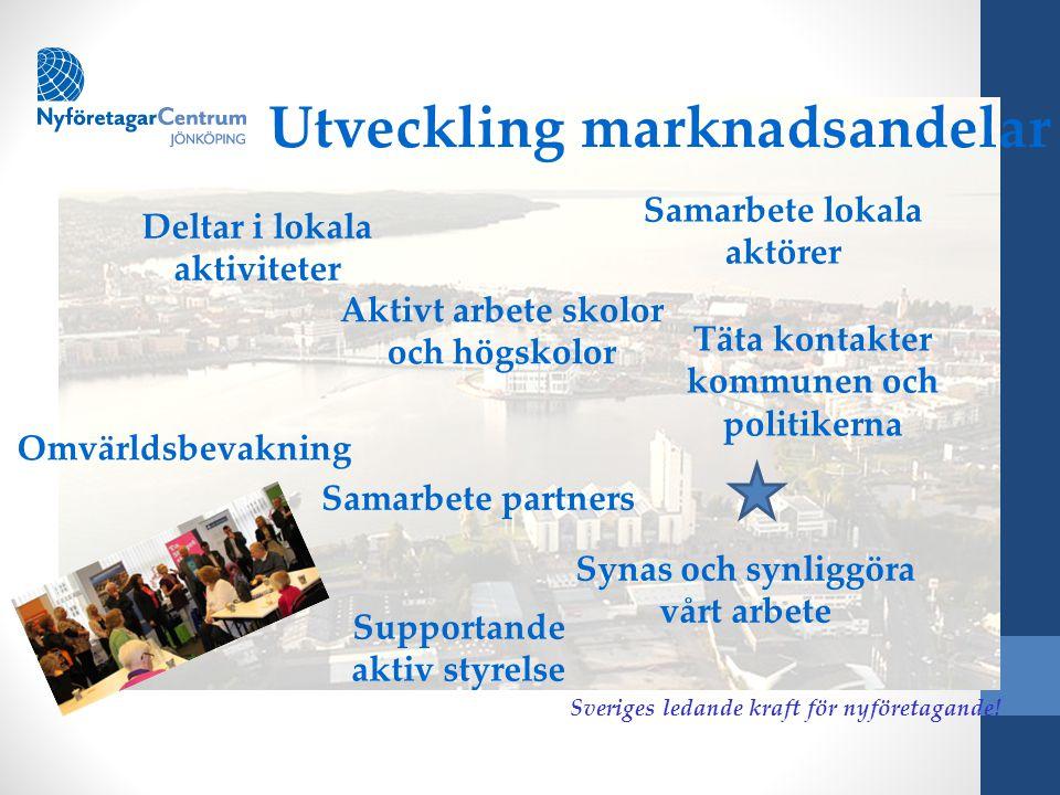 § Utveckling marknadsandelar Samarbete lokala aktörer