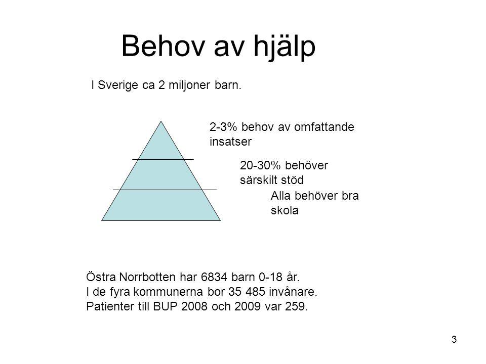 Behov av hjälp I Sverige ca 2 miljoner barn. 2-3% behov av omfattande