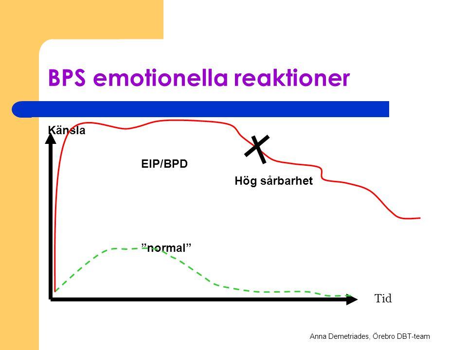 BPS emotionella reaktioner