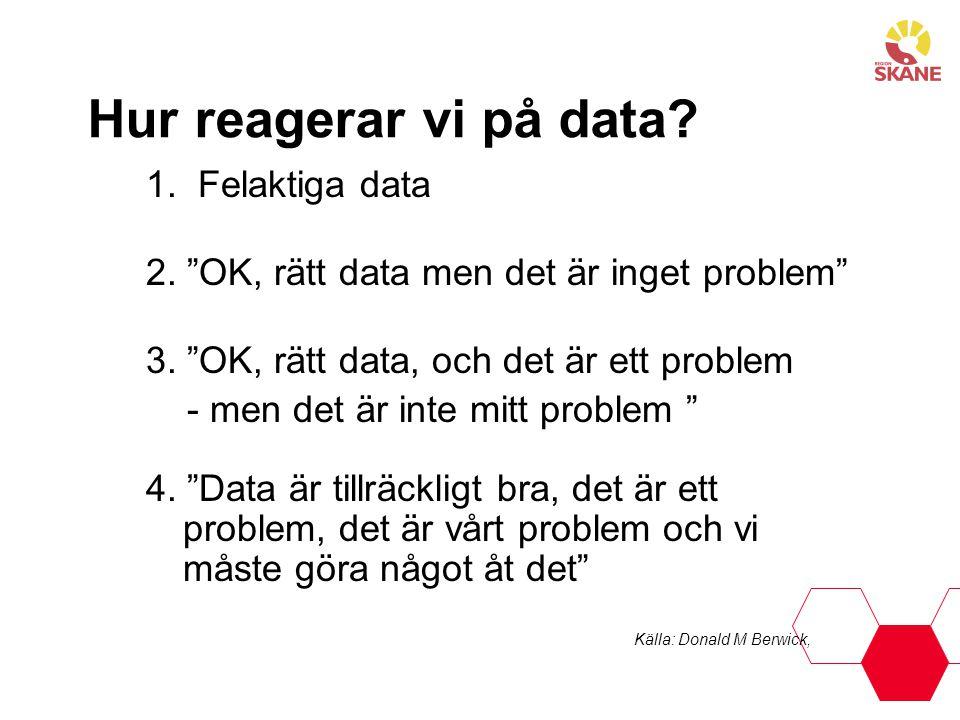 Hur reagerar vi på data 1. Felaktiga data