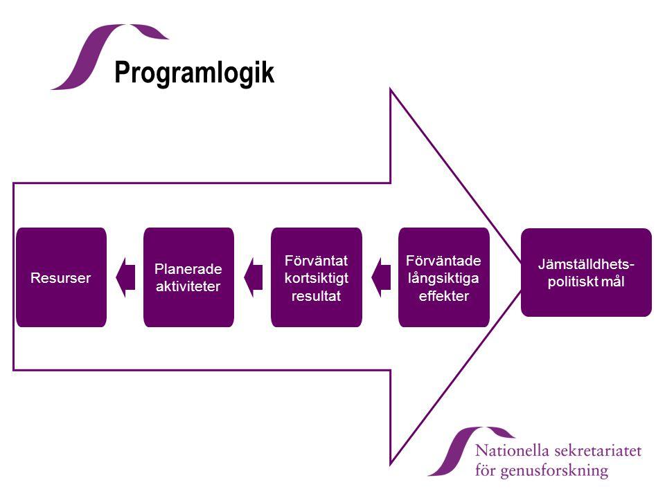 Programlogik Resurser Planerade aktiviteter