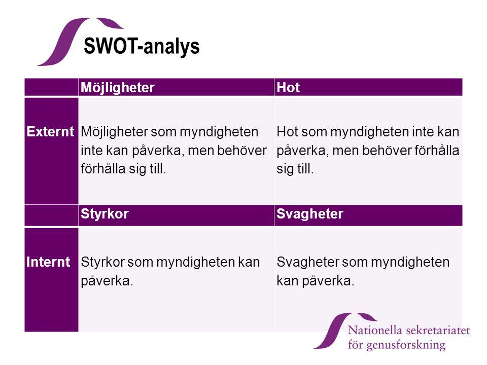 SWOT-analys Möjligheter Hot Externt