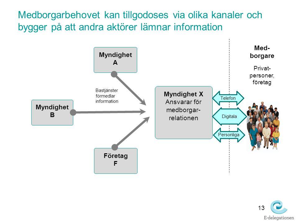 Medborgarbehovet kan tillgodoses via olika kanaler och bygger på att andra aktörer lämnar information