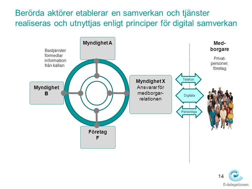 Berörda aktörer etablerar en samverkan och tjänster realiseras och utnyttjas enligt principer för digital samverkan