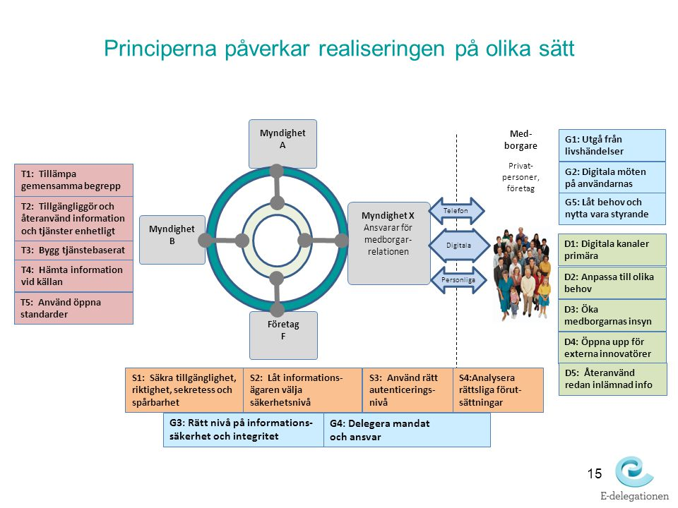 Principerna påverkar realiseringen på olika sätt